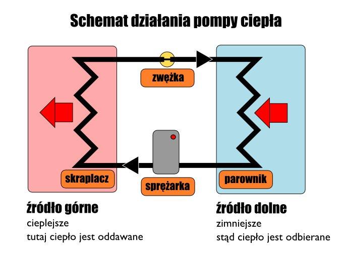 pompa-ciepla-schemat