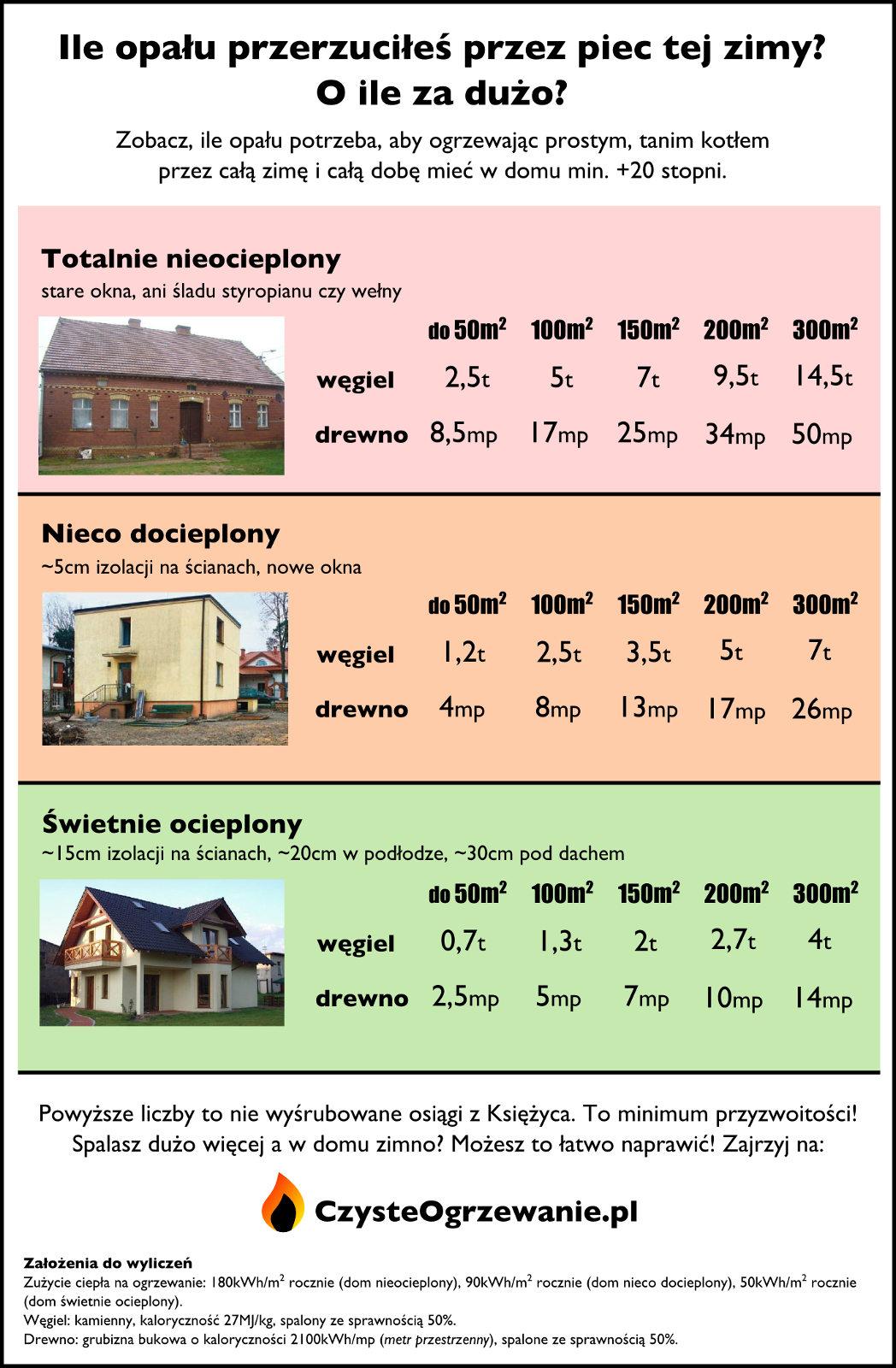 Bardzo dobry Ile opału potrzebuje twój dom? — Czyste Ogrzewanie SG28